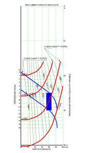 Grafico funzionamento pozzi con pompa sommersa