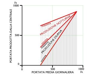 Distribuzione ideale della produzione idrica fra giorno e notte