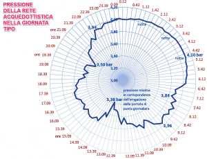 Anche questo grafico evidenziala pressione elevata durante il periodo notturno e ridotta al minimo durante i periodi di forte richiesta
