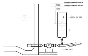 Protezione dal colpo d'ariete tramite cassa d'aria
