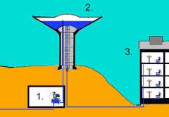 Primo schema acquedotti classici
