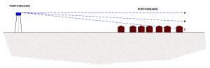 Schema del funzionamento originario dell'acquedotto