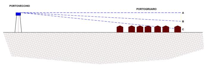 Fig.2 = Schema del funzionamento originario dell'acquedotto