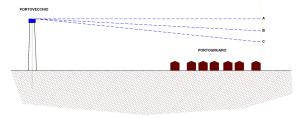 Schema del funzionamento ipotetico di iun nuovo serbatoio pensile alto 50 m