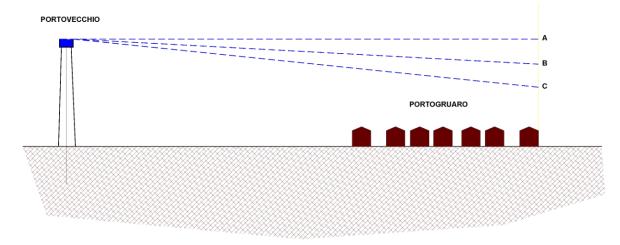 Fig. 3 = Schema del funzionamento ipotetico di iun nuovo serbatoio pensile alto 50 m