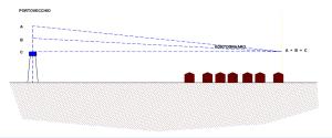 Pompe velocità variabile