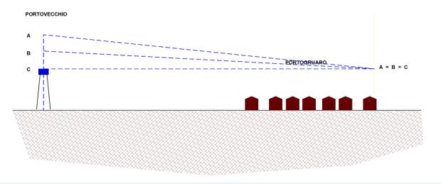 Fig. 4 = Schema di funzionamento delle opere effettivamente realizzate
