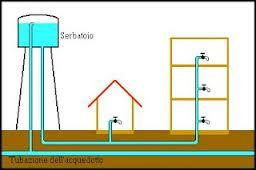 Secondo schema acquedotti classici