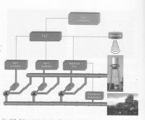 Schema di installazione pompa variabile posta in parallelo con pompe a giri fissi