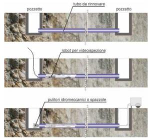 Fasi di pulizia interna delle tubazioni ammalorate ( foto Risanamento Condotte CML Srl  - Napoli