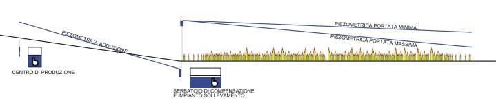 Esempio schematico di acquedotto tradizionale. (clicca per ingrandire)