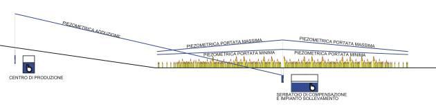 Profilo schematico acquedotto ideale (cliccare per ingrandire)