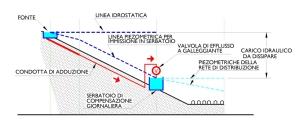 Profilo schematico di condotta di adduzione di tipo tradizionale. (clicca per ingrandire)