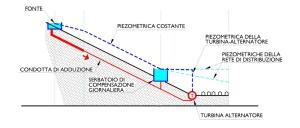 Profilo schematico di adduttrice regolata da turbina/alternatore asservito all'impianto di telecomando. (clicca per ingrandire)