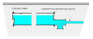 Esempio di serbatoio idropneumatico orizzontale interrato costituito da una tubazione di grande diametro e lungjhezza. (cliccare p'er ingrandire)