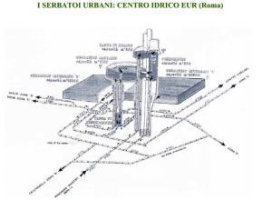 Schema di funzionamento del serbatoio Eur