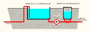 Schema delle strutture ideali di immissione in rete. Notare la saracinesca sotto il serbatoio pensile avente lo scopo di consentire due diversi modi di utilizzo del serbatoio. (Cliccare per ingrandire)