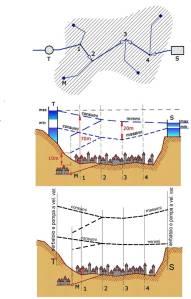 Profilo schematico rete di distribuzione acqua . In alto la soluzione ricopiata dalla tesi di laurea ed in basso le modifiche proposte. (cliccare per ingrandire)