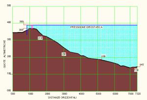 figura n. 1 Profilo schematico acquedotto originario