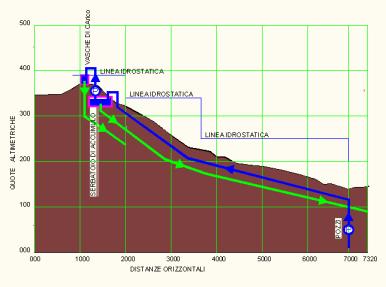 Figura n. 2 Schema indicativo del progetto anni 90