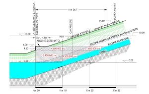 Profilo schematico del fiume Adige munito di barriera mobile di foce atta alla costituzione di un grande bacino di accumulo.