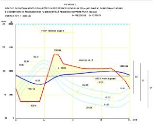 Grafico del giorno di massimo consumo