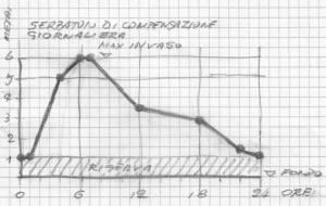 Grafico dei livelli da preimpostare per un serbatoio di compensazione giornaliera