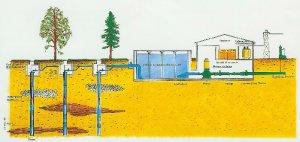 Schema di impianto di produzione dell'acquedotto di Milano. L'acqua viene immessa in diretta in rete a pressione variabile