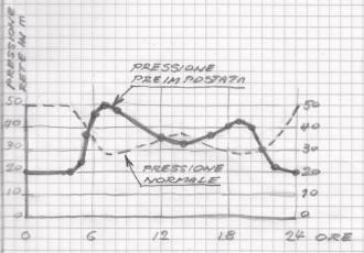 Esempio di grafico della pressione preimpostata per la rete di distribuzione