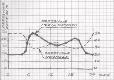 Esempio di grafico della pressione imposta per l'acquedotto ideale e di quella normale di un acquedotto alimentato da vasca di carico
