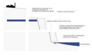 Profilo schematico di un generico impianto di accumulo energetico