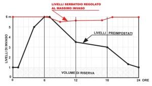 Grafico dei livelli da preimpostare per un serbatoio di compensazione giornalieracompensazione giornaliera