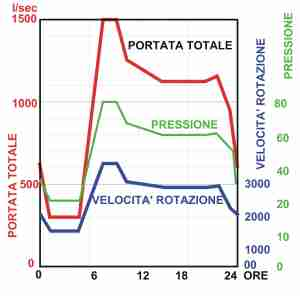 Grafico di funzionamento di esempio teorico. Si tratta di una pompa a velocità variablie cui si è imposto ora per ora la velocità di rotazione di cui alla colonna 3 della tabella soprastante.