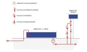 Schema di serbatoio pensile escluso dalla rete mantenendo la sola funzione di sola riserva per disservizi