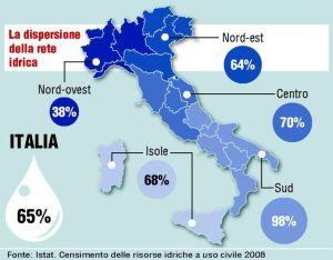 La dispersione d'acqua potabile degli acquedotti italiani quale risulta dai dati ISTAT