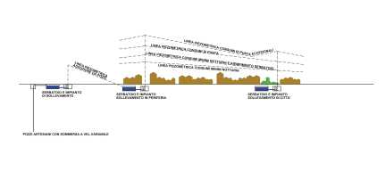 Esempio di rete ideale con serbatoi di accumulo diffusi