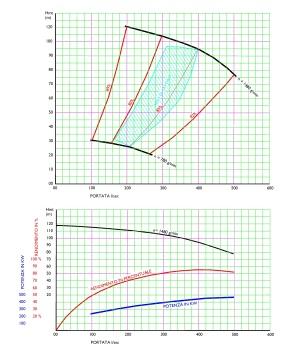 Grafico di funzionamento della pompa Del Consorzio Basso Tagliamento
