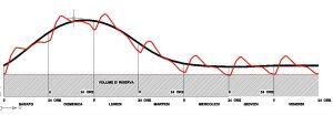 Grafico dei livelli da imporre in un serbatoio di compensazione settimanale