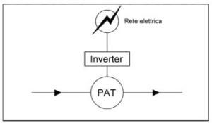 PAT inverter schema