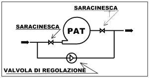 Regolazione con valvola1