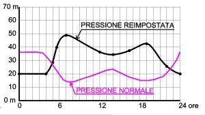 pressione-preimp