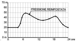 pressione-preimp1